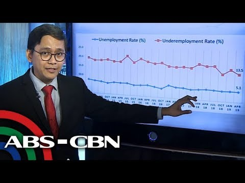 Philippine economy under Duterte | ANC