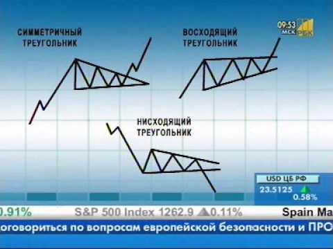 Треугольники в техническом анализе. Трейдинг для начинающих.