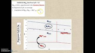 EpH de l'eau et superposition au EpH du magnésium