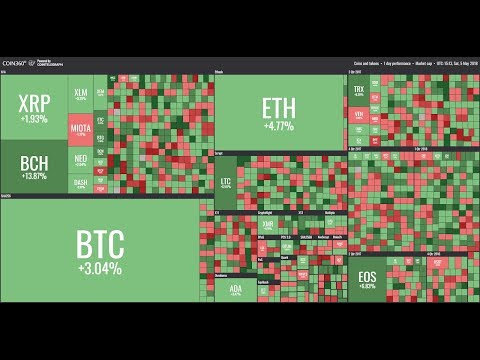 Bitcoin Eyeing $10,000 ...Again
