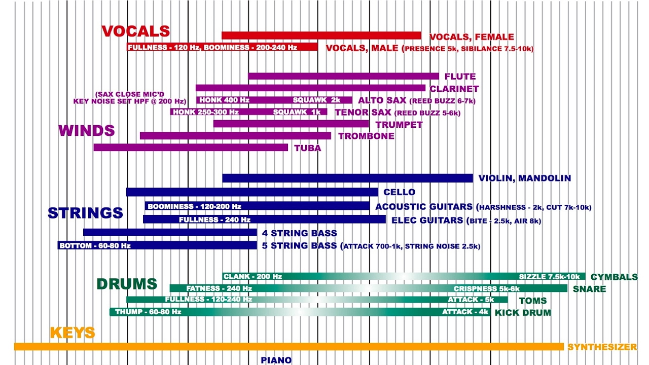 The Best EQ Cheat Sheet on the Internet
