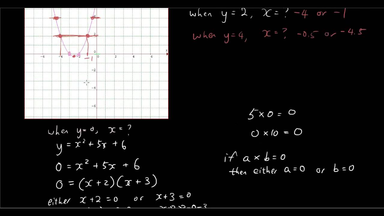 Calculus 1: Given f(x) sketch a graph of f'(x) - YouTube