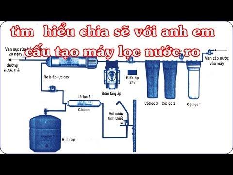 tìm hiểu cấu tạo nguyên lý máy lọc nước RO (P1)