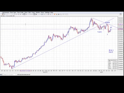 EURUSD, US Dollar Index, Gold Elliott Wave Count: 05/02/2018