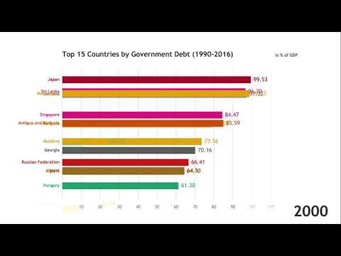 Top 15 Countries By Government Debt (1990-2016)
