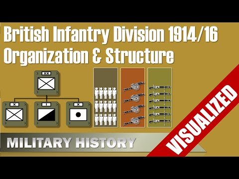 British Infantry Division 1914/1916 - Visualization - Organization & Structure