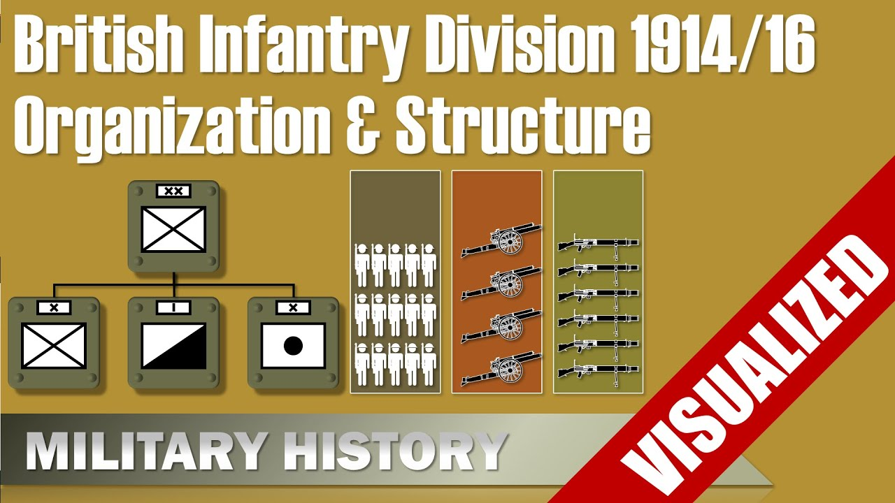 British Infantry Division 1914/1916 - Visualization - Organization ...