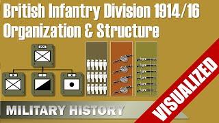 british infantry division 1914 1916 visualization organization structure
