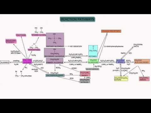 Organic Synthesis Overview Edexcel Chemistry A2 Unit 5
