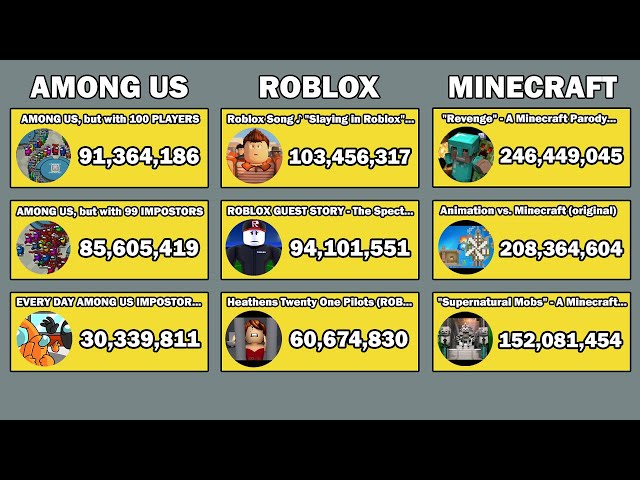 Among Us vs Roblox vs Minecraft - Most Viewed Videos Live View Count