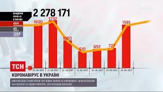 Коронавірус в Україні напередодні у МОЗ зафіксували 1587 нових хворих