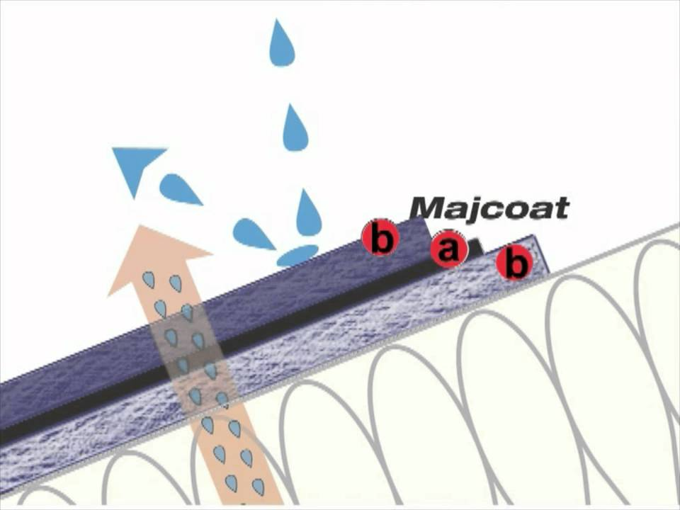 Siga Majcoat Mounting The Roof Underlay Membrane For