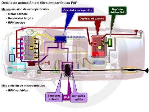 Filtro partículas FAP en el motor diésel (3/6)