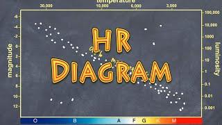 HR Diagram Explained