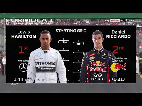 2014 Australian Grand Prix starting grid but with 2020 Graphics