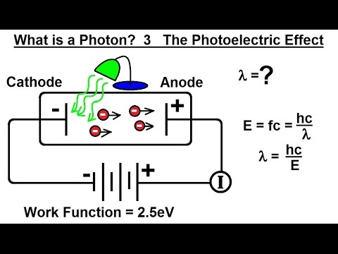 Particle Physics (19 of 41) What is a Photon? 3. The