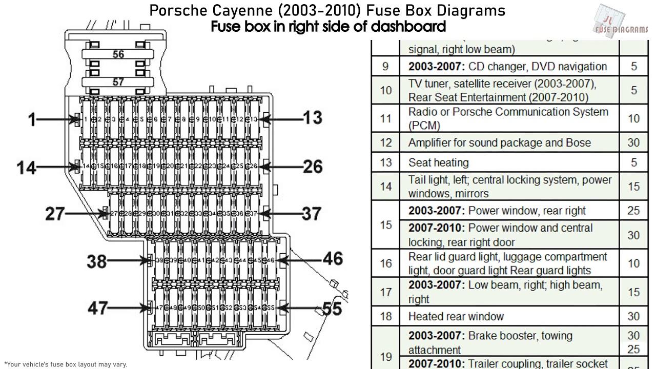 Porsche Cayenne  2003-2010  Fuse Box Diagrams