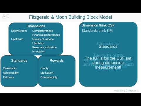 Building Block Model Acca