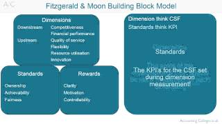 ACCA P5 Fitzgerald amp Moon building block model