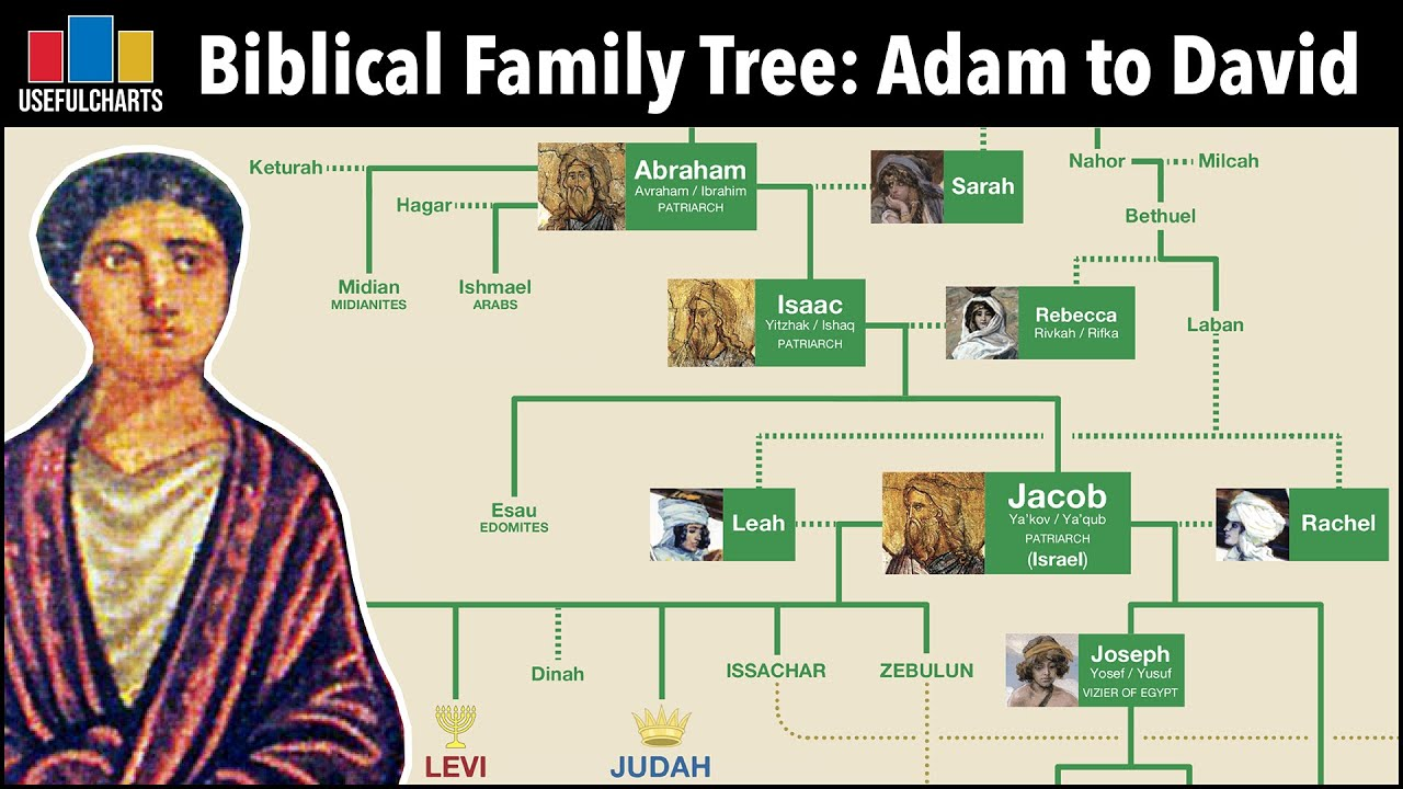 Biblical Family Tree | Adam & Eve to King David