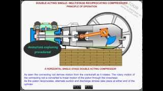 gas compressor and air compressor tutorial