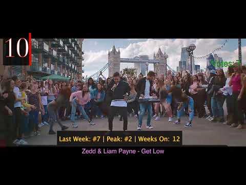 Top 20 Voted Songs of the Week October 2017 (Week of Oct. 14)