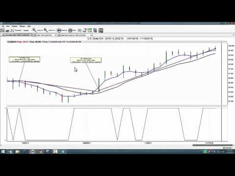 Predictive Trading Strategies for the Futures Market