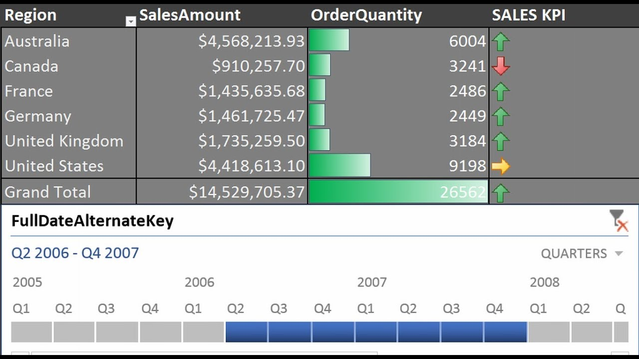 creating timeline based excel kpi dashboard with sql and