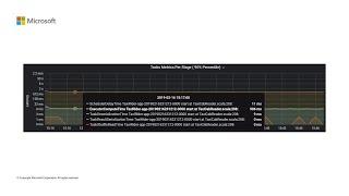 Monitoring Azure Databricks clusters | THR2366