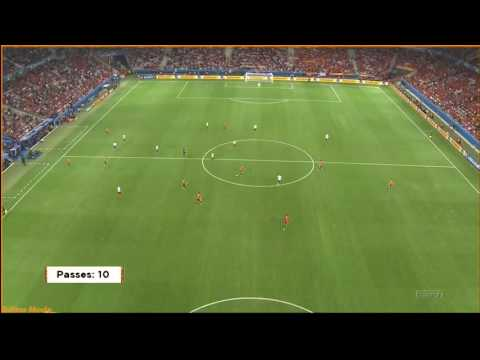 The Genius of Andres Iniesta