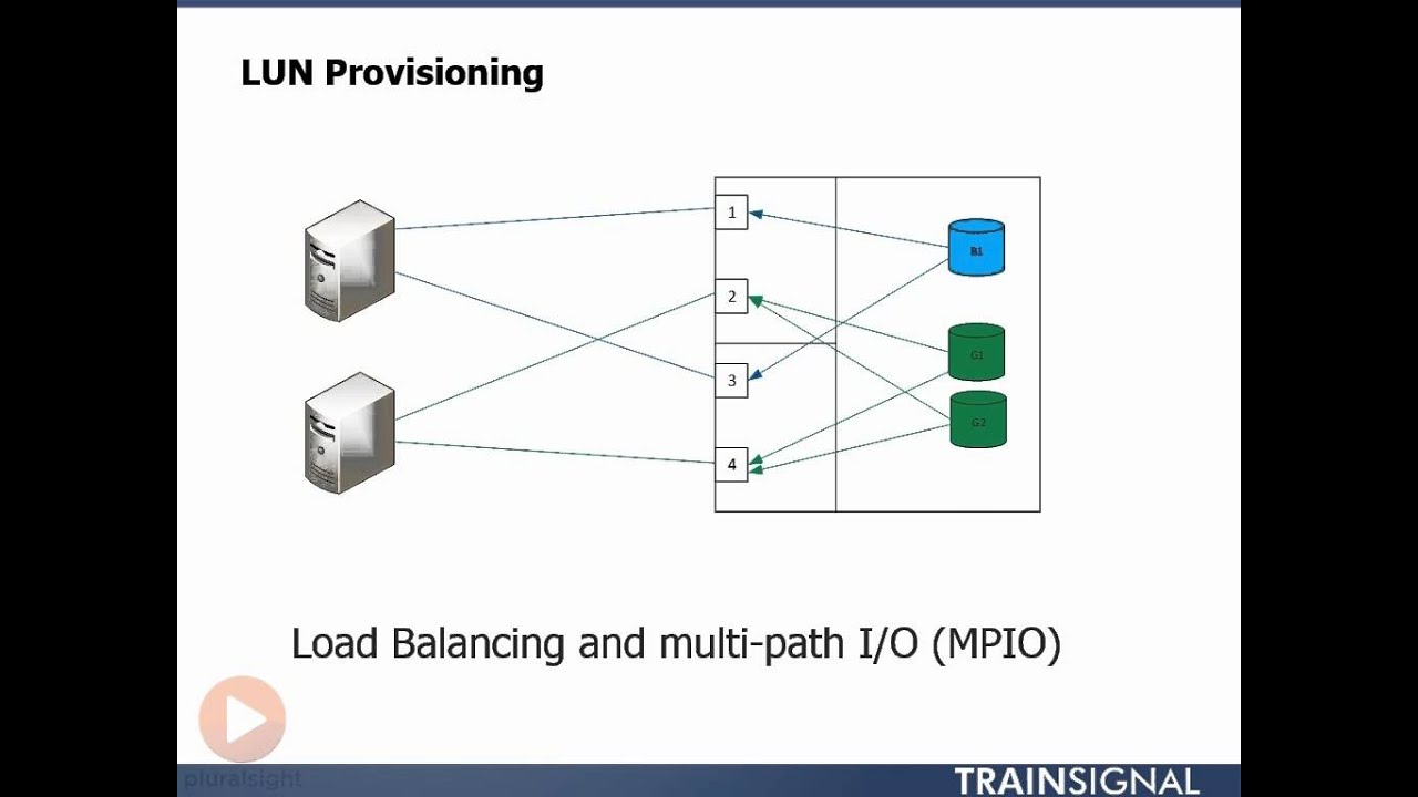 05 LUN Provisioning - YouTube