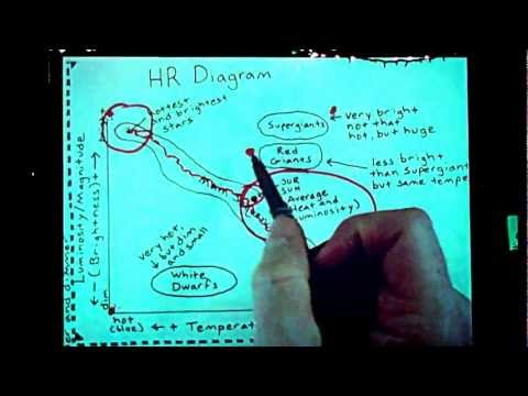 HR Diagram Basic Explanation