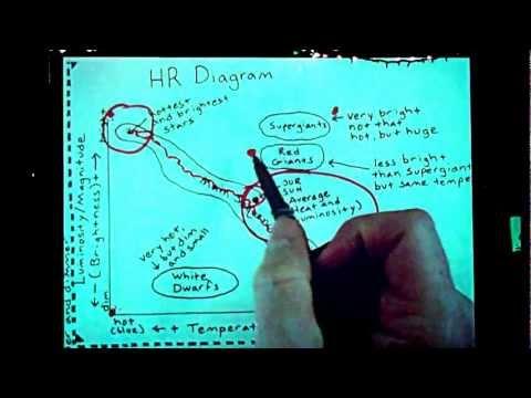 HR Diagram Basic Explanation