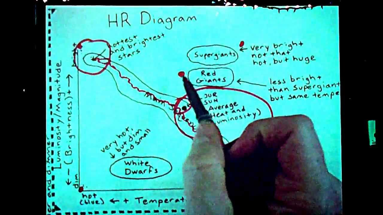 HR Diagram Basic Explanation - YouTube
