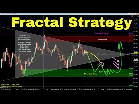 """Fractal"" Trading Strategy | Crude Oil, Emini, Nasdaq, Gold & Euro"
