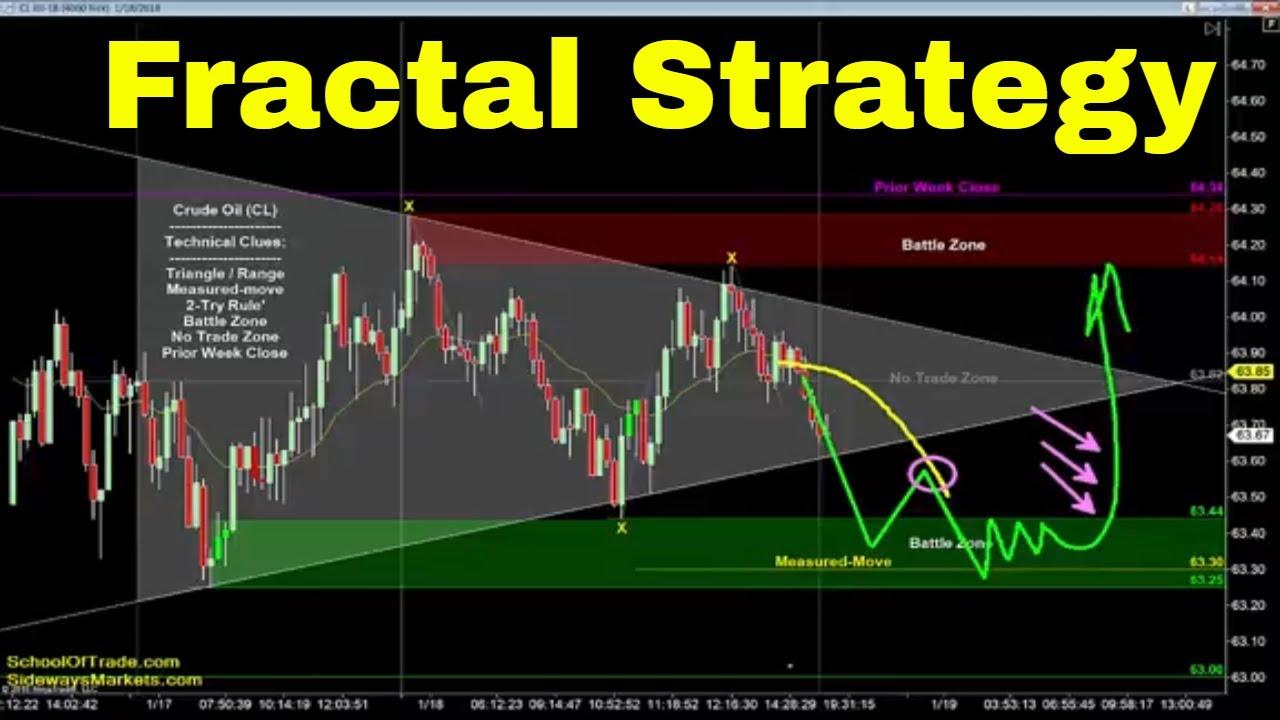 Fractal Trading Strategy Crude Oil Emini Nasdaq