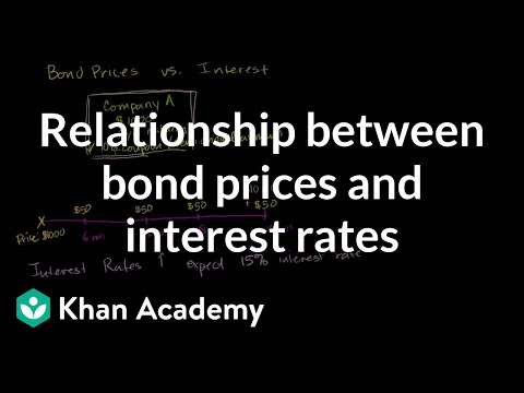 Relationship between bond prices and interest rates | Finance & Capital Markets | Khan Academy