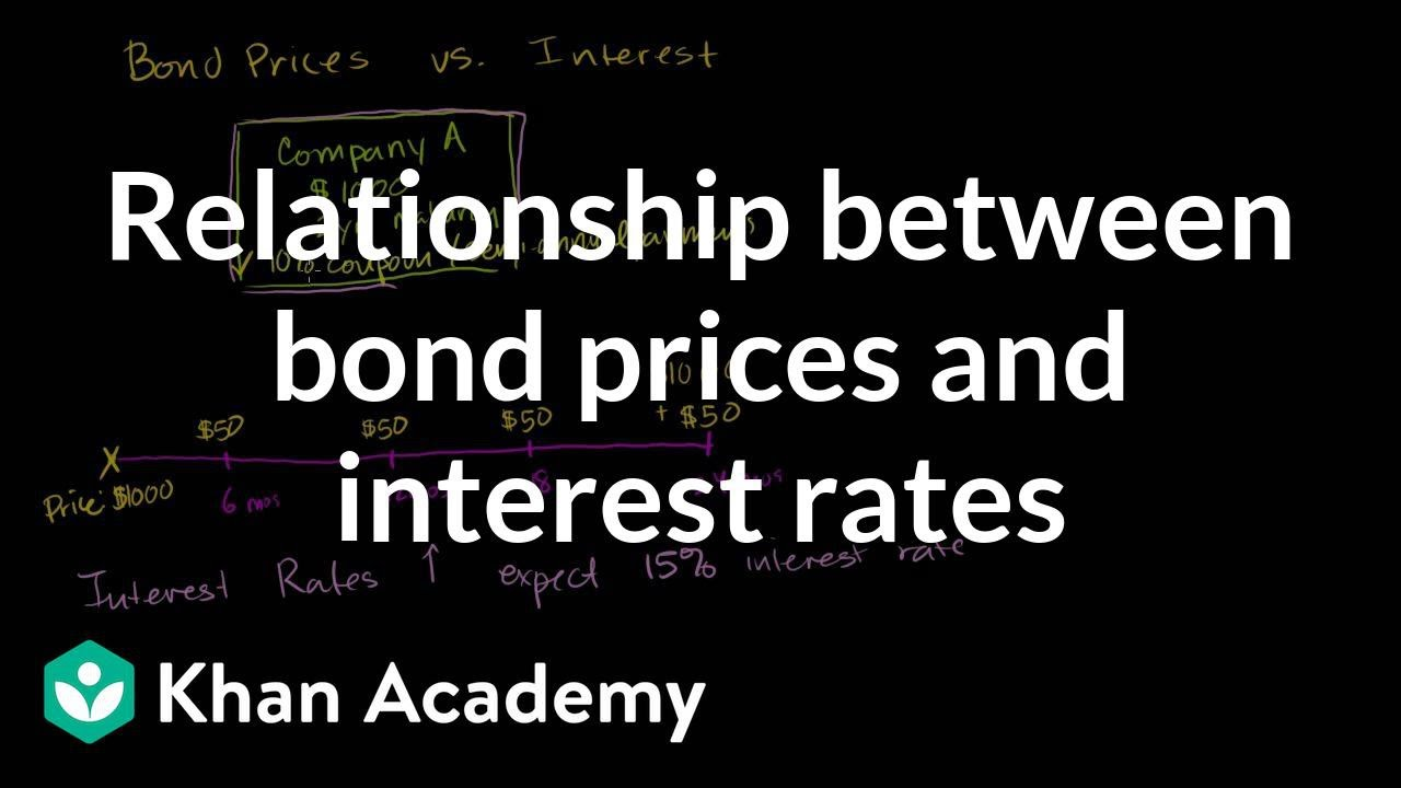 Relationship between bond prices and interest rates (video