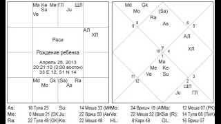 Обучение Джйотиш Астрологии - Пример Прашны о детях