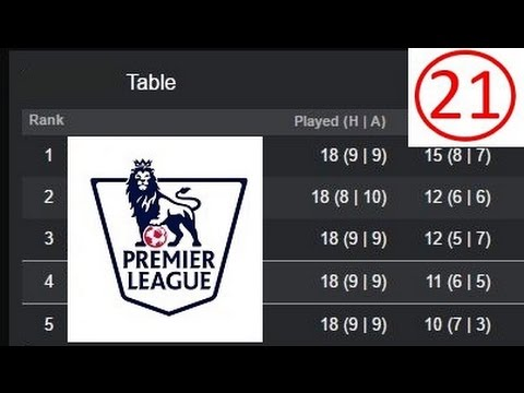ENGLISH PREMIER LEAGUE 2016/17: WEEK 21 RESULTS | TABLE | SCORERS