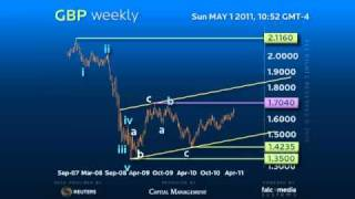 Weekly Forex Trading Strategy #GBP - Key Levels are now 1.6425 vs 1.7040