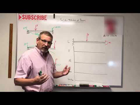 Solids: Lesson 52 - Slope And Deflection Of Beams Intro
