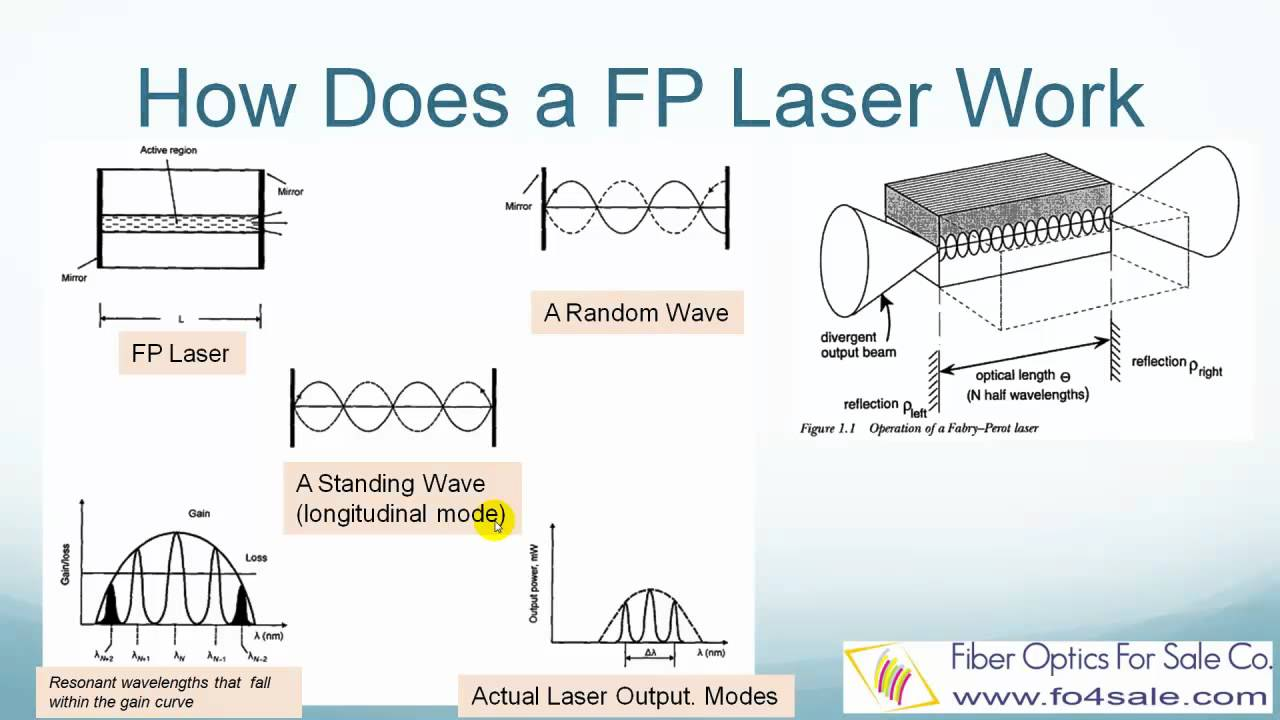 What Is Fabry Perot Fp Laser Youtube Fiber Optics Diagram Optic Technology And Its Role In The