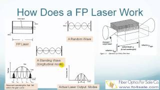 What is Fabry-Perot FP Laser