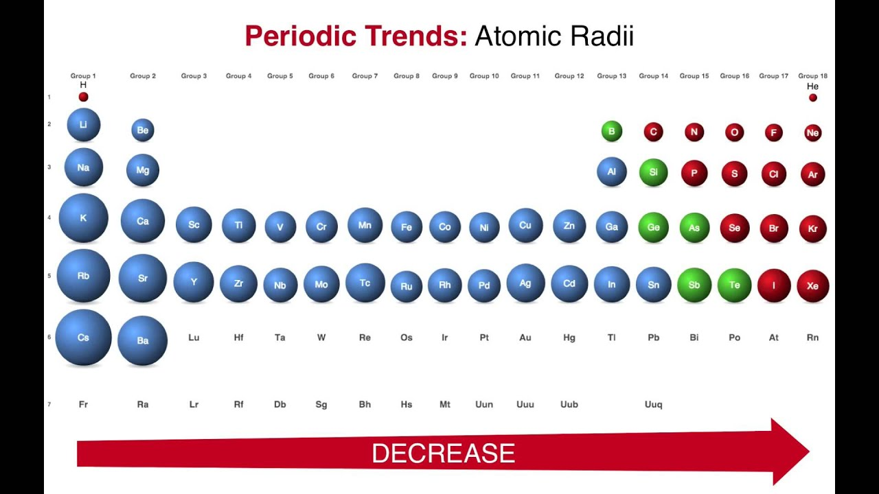 Atomic radii yeniscale atomic radius bailey parker youtube atomic radii periodic table urtaz Choice Image