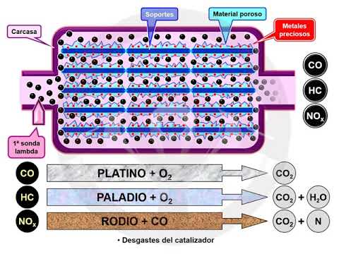 ASÍ FUNCIONA EL AUTOMÓVIL (I) - 1.12 Alimentación y encendido del motor de gasolina (19/22)