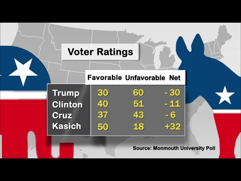 This Week in 2016 Presidential Polls – March 25, 2016