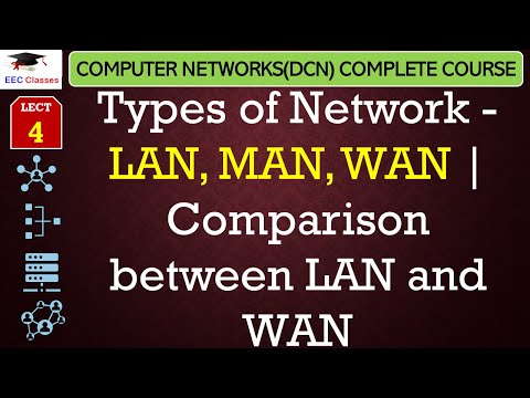 Types of Network(LAN, MAN, WAN) - DCN Lectures for B.Tech, MCA in Hindi