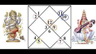 #школаастрологии Урок 99 Лагна  Рыбы (Мина)
