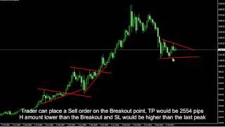 34-Ascending, Descending & Symmetrical Triangle Patterns SUB